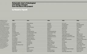 massimo, vignelli, ideologies, philosphy, design, anna, craemer